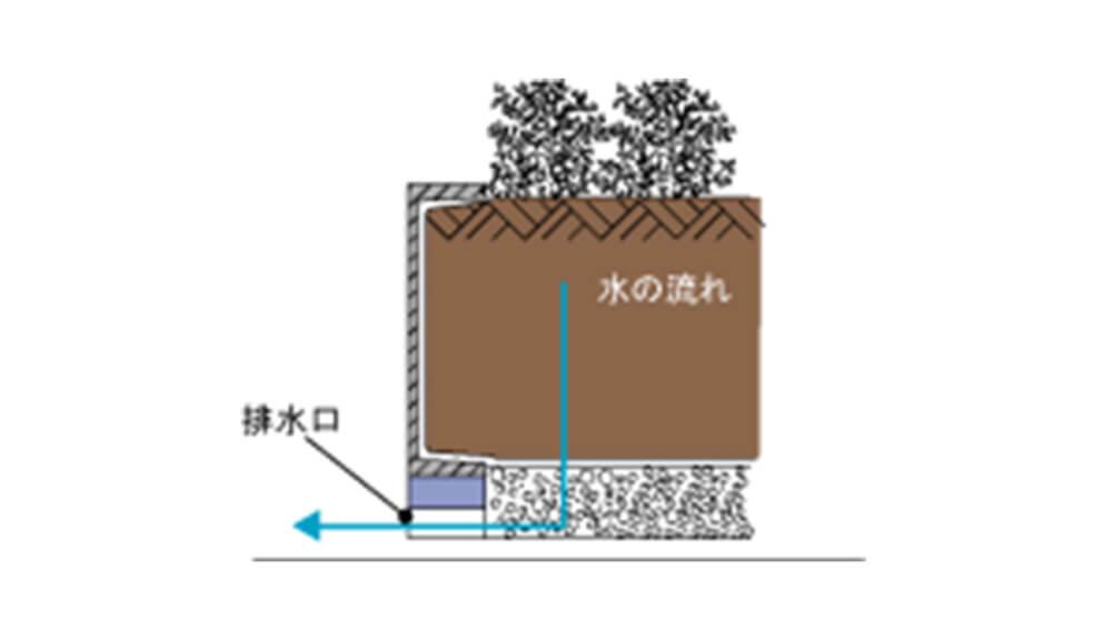 パネル下の巾木部分に排水口を設けた例 2